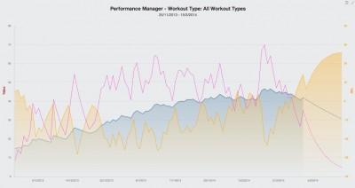 Schématisation de la charge d'entrainement (bleu=chronique, rose=aigüe) selon Training Peaks