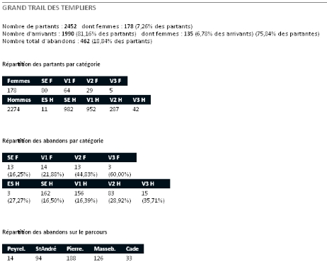 stats-templiers