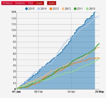 Cumul des entraînements depuis le début de l'année jusqu'à aujourd'hui